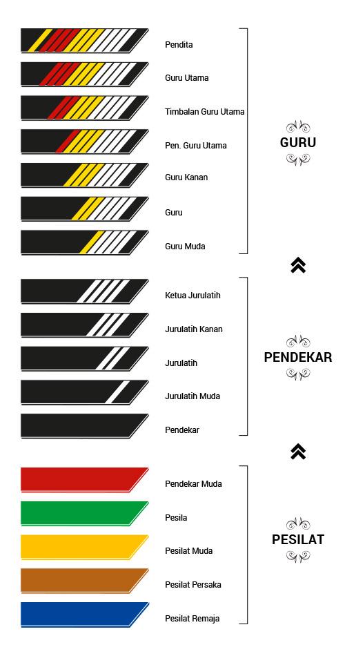 Les Grades et les ceintures du Silat Seni Gayung fatani Malaysia